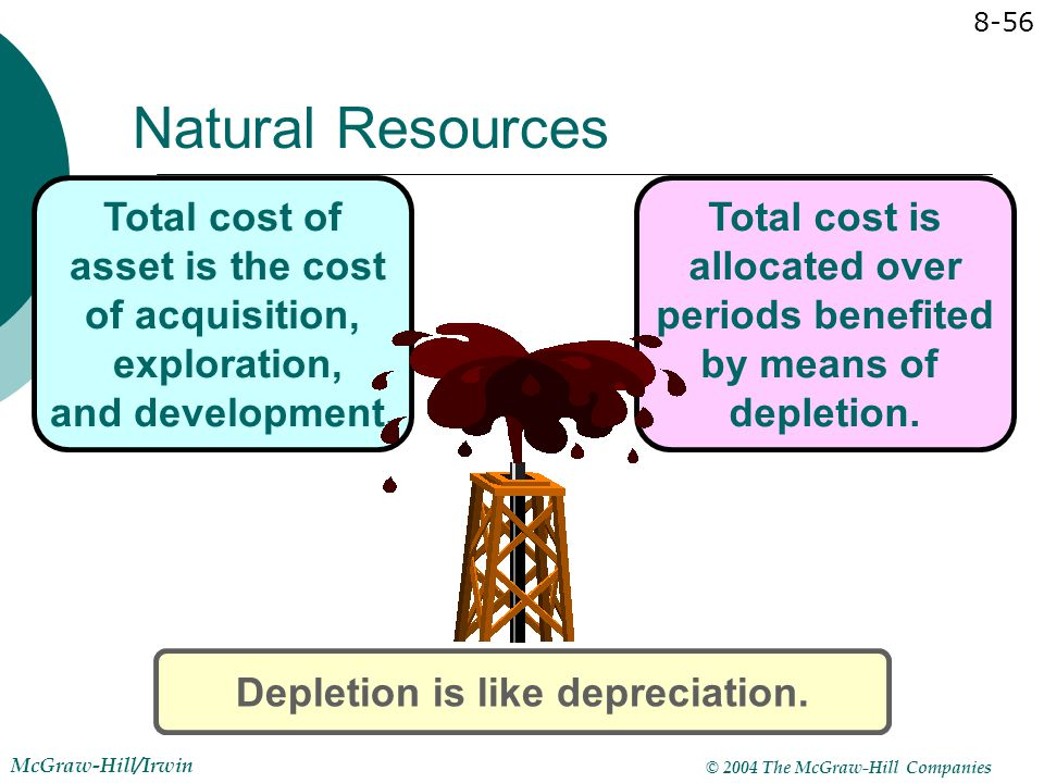 Natural Resources Total cost of asset is the cost of acquisition, exploration, and development.