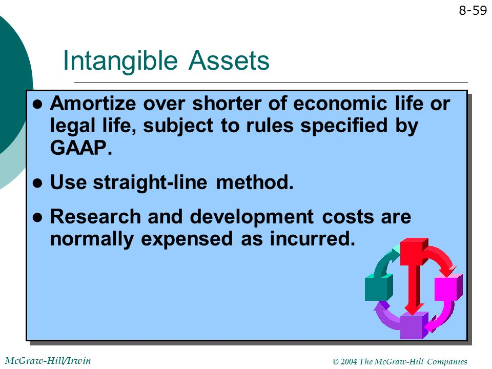 Intangible Assets Amortize over shorter of economic life or legal life, subject to rules specified by GAAP.