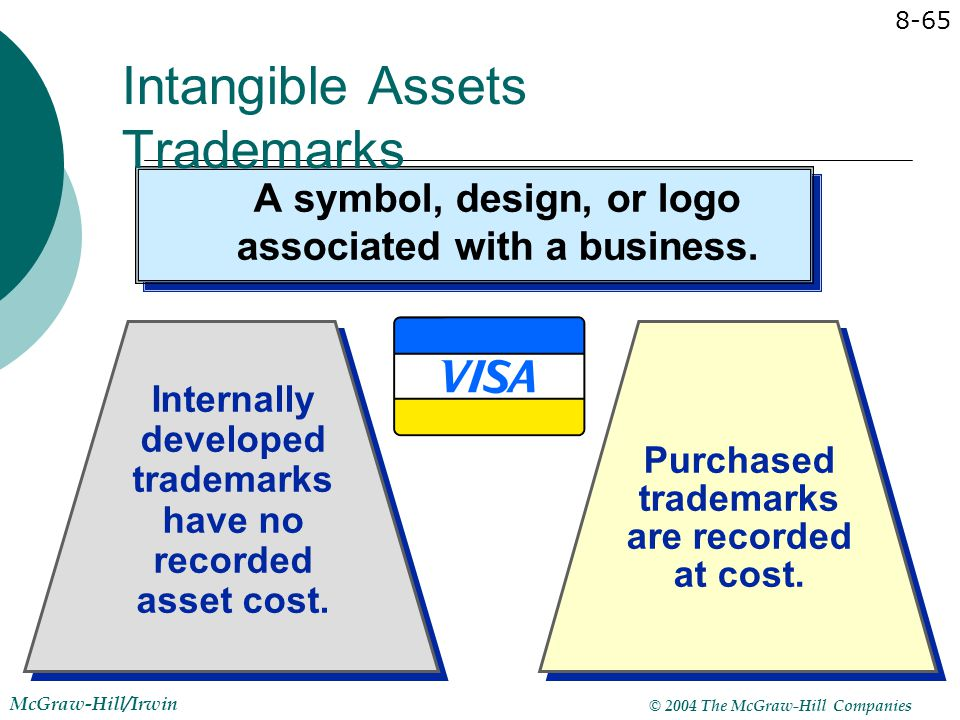 Intangible Assets Trademarks