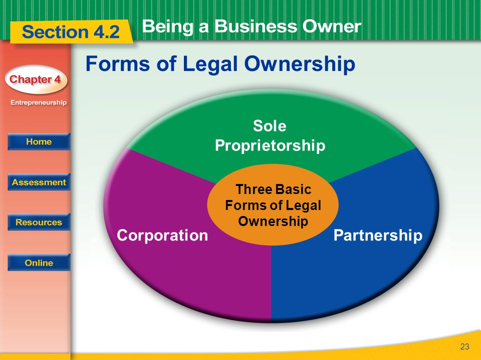 Forms of Legal Ownership
