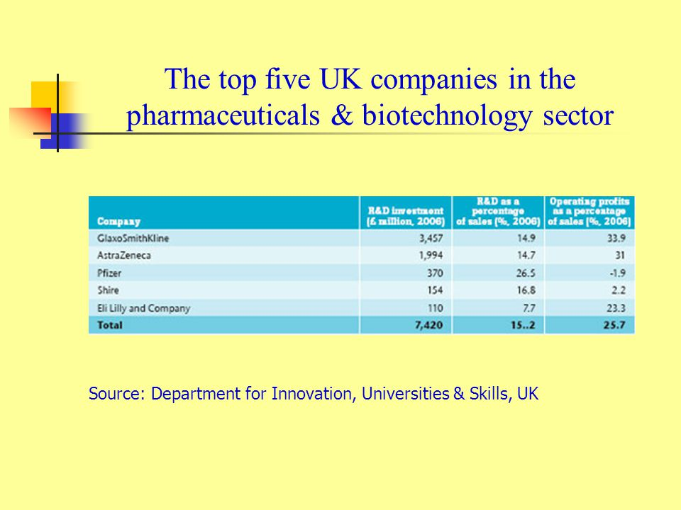 The top five UK companies in the pharmaceuticals & biotechnology sector