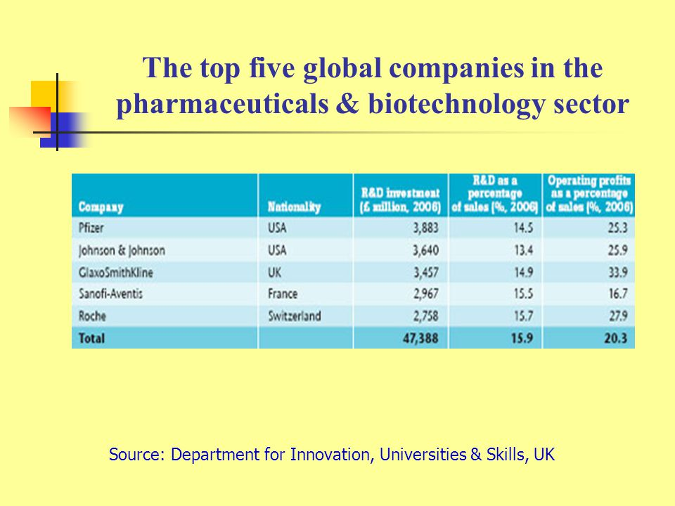 The top five global companies in the pharmaceuticals & biotechnology sector