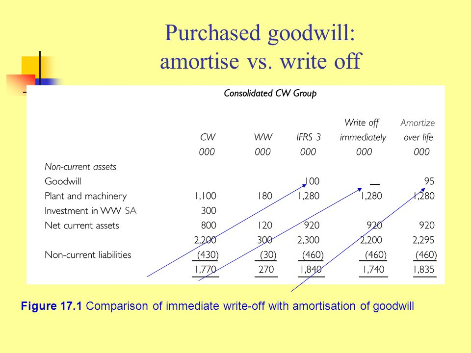 Purchased goodwill: amortise vs. write off