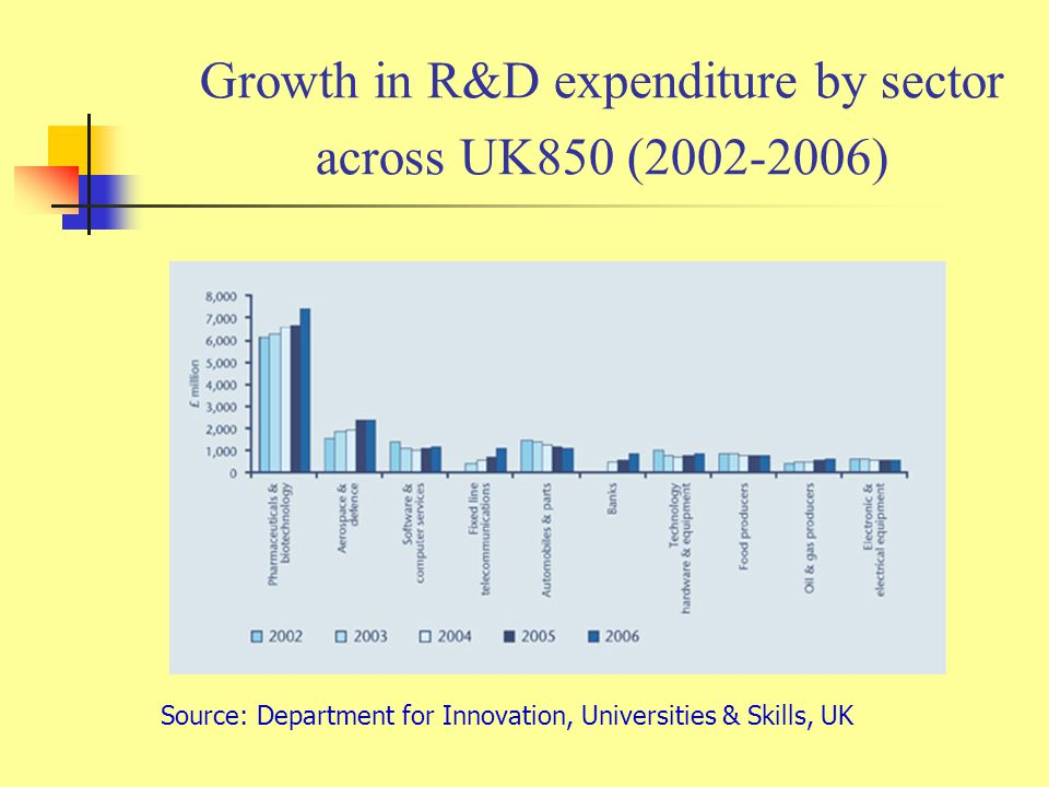 Growth in R&D expenditure by sector across UK850 (2002-2006)