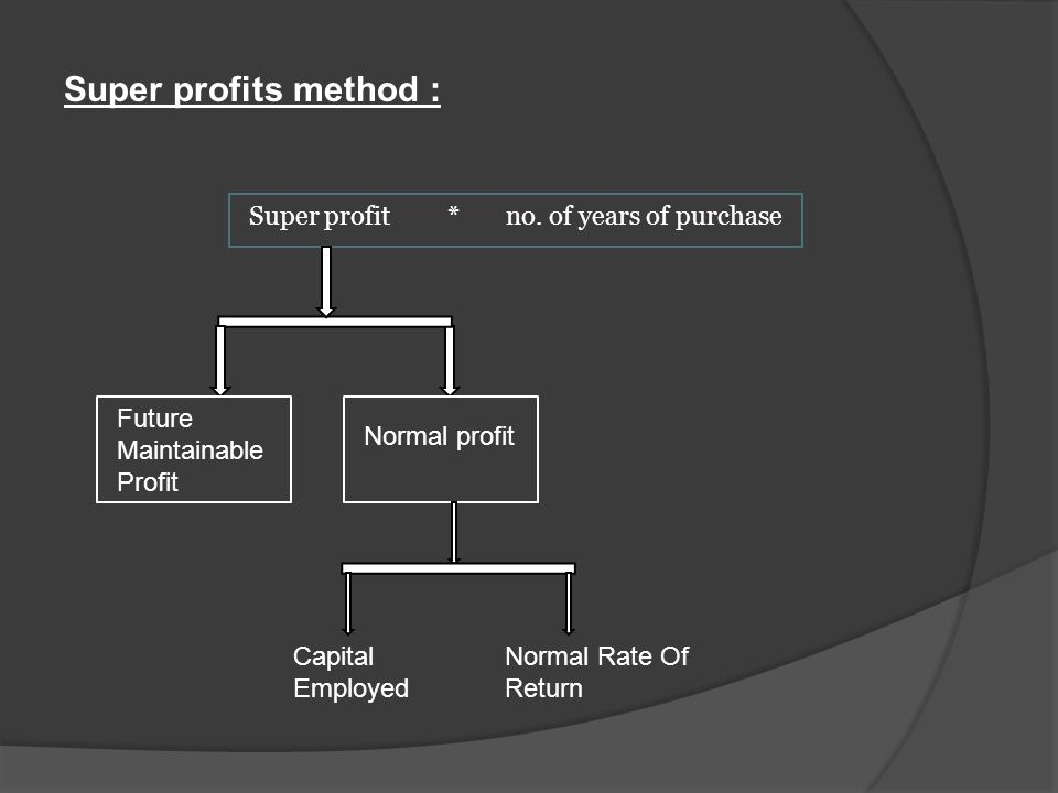 Super profits method : Super profit * no. of years of purchase