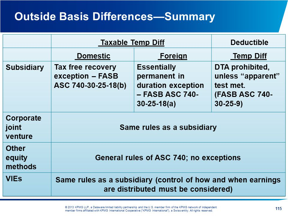 Outside Basis Differences—Summary
