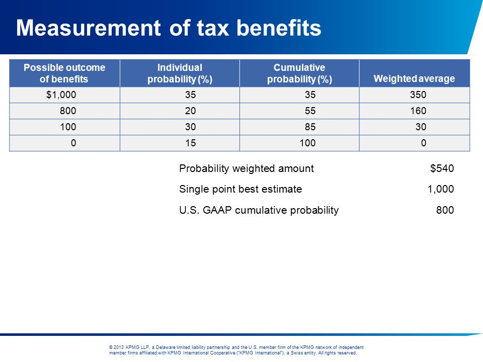 Measurement of tax benefits