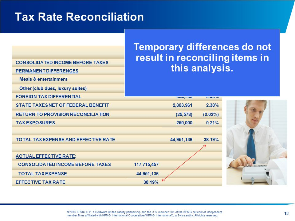 Tax Rate Reconciliation