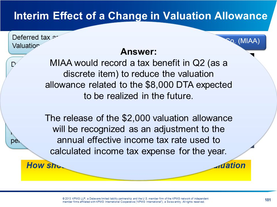 Interim Effect of a Change in Valuation Allowance