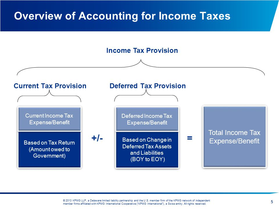Overview of Accounting for Income Taxes