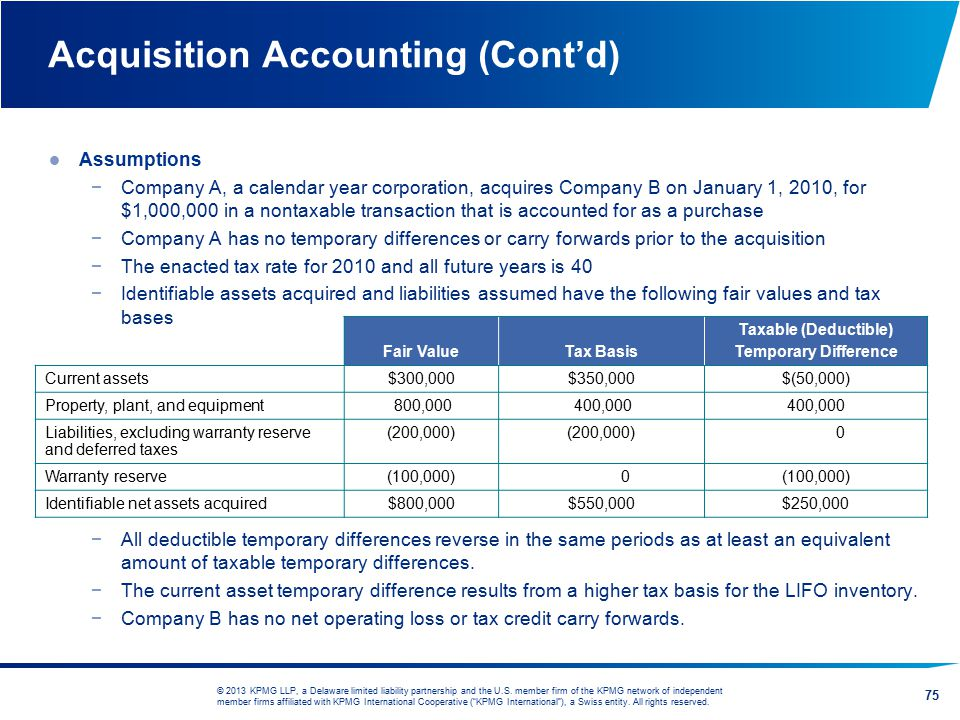 Acquisition Accounting (Cont'd)