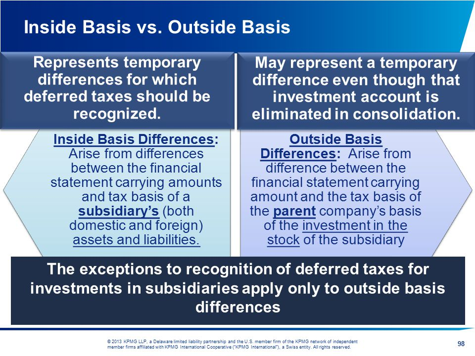 Inside Basis vs. Outside Basis