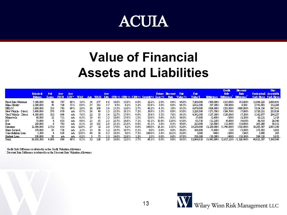 Value of Financial Assets and Liabilities