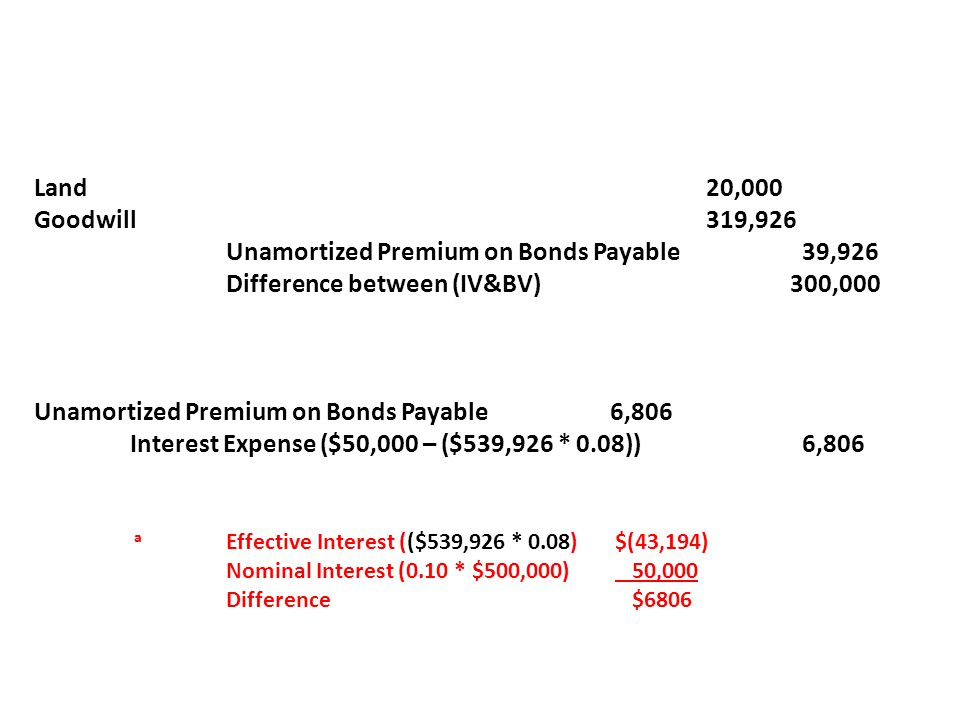Unamortized Premium on Bonds Payable 39,926