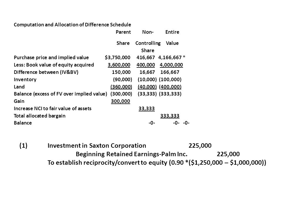 (1) Investment in Saxton Corporation 225,000