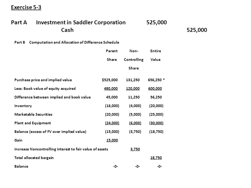 Part A Investment in Saddler Corporation 525,000 Cash 525,000