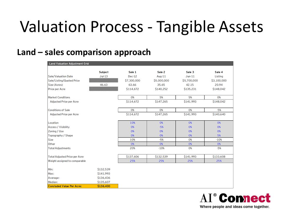 Valuation Process - Tangible Assets