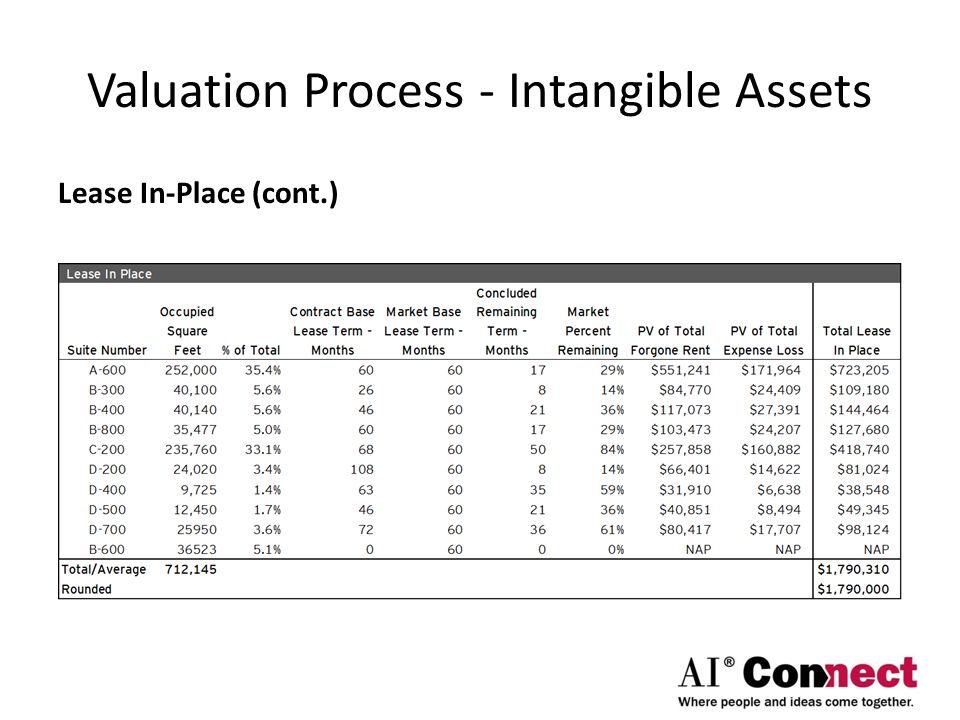 Valuation Process - Intangible Assets