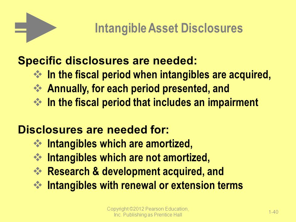 Intangible Asset Disclosures