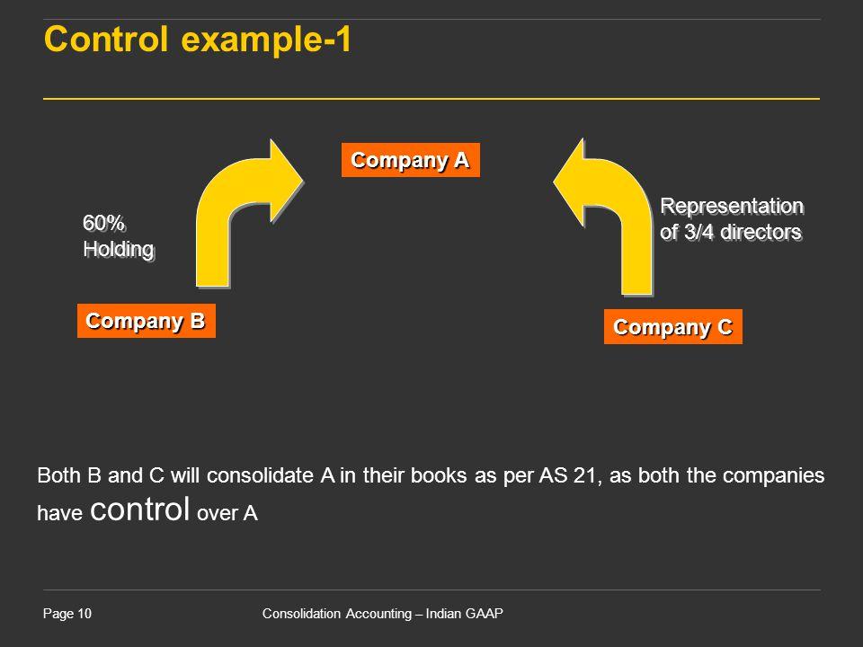 Control example-1 Company A Representation of 3/4 directors 60%