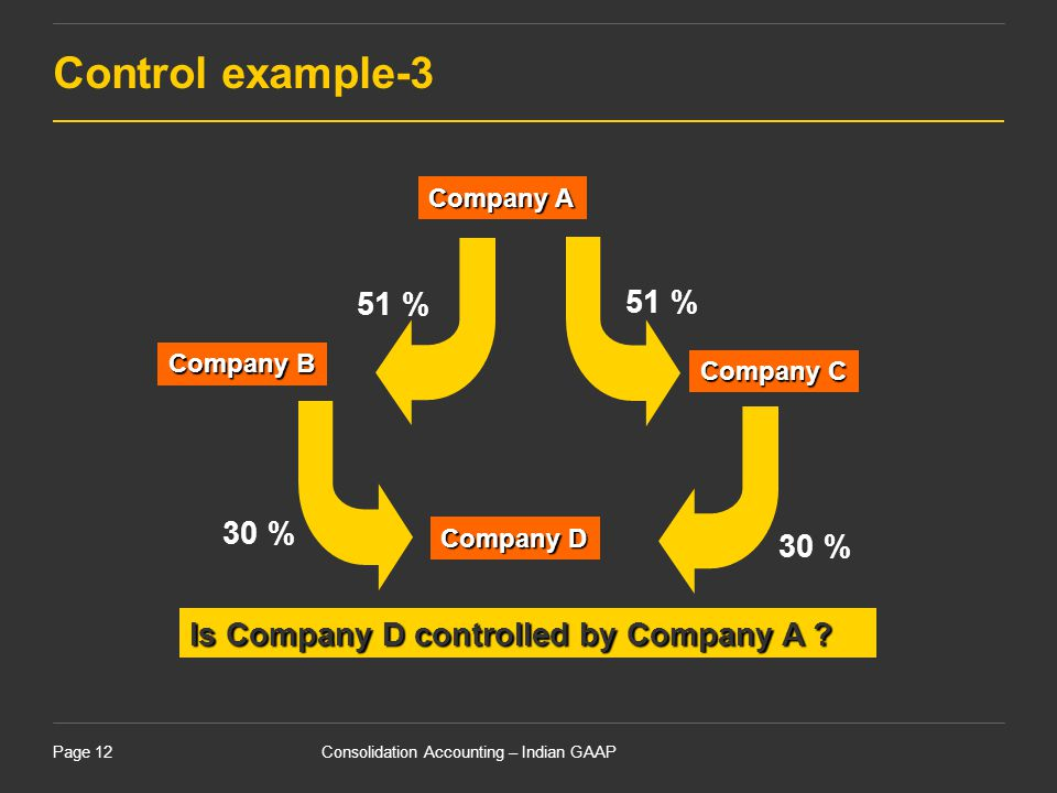 Control example-3 51 % 30 % Is Company D controlled by Company A