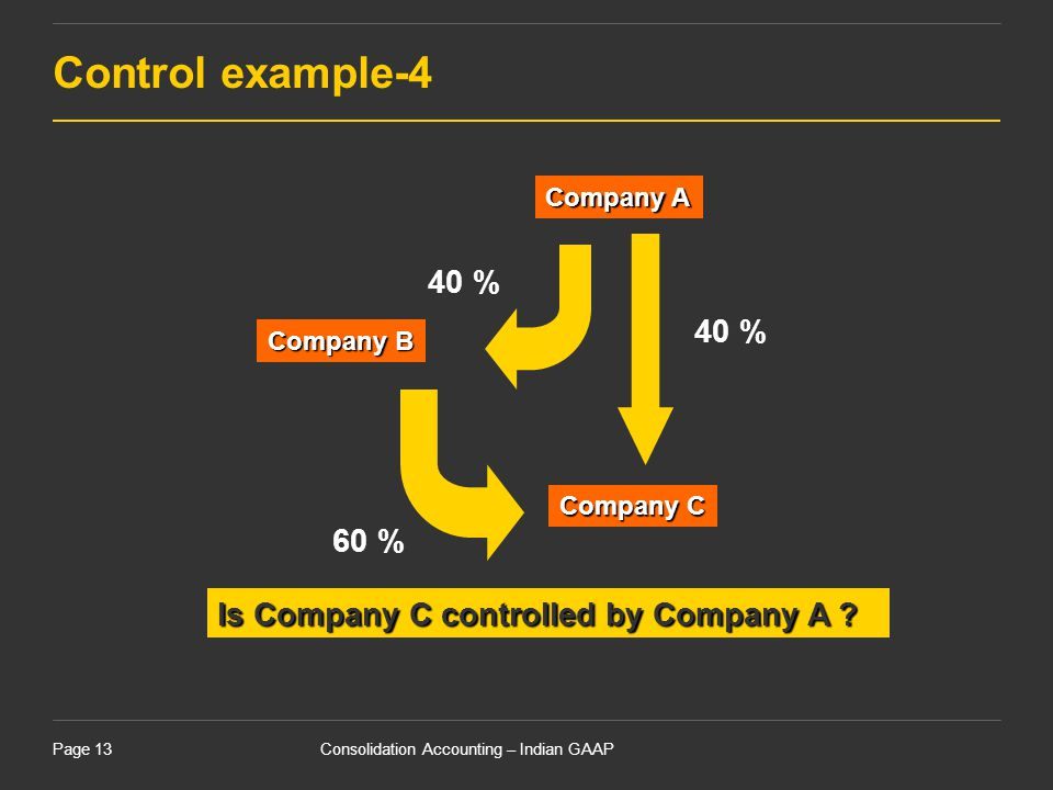 Control example-4 40 % 60 % Is Company C controlled by Company A
