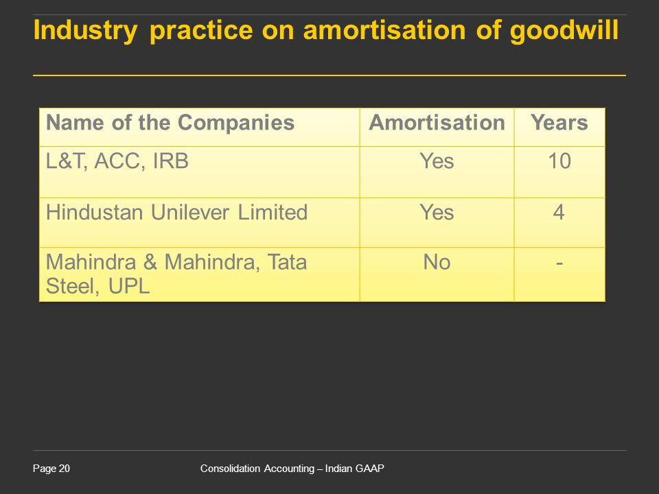 Industry practice on amortisation of goodwill