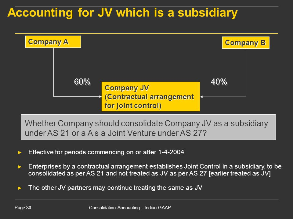 Accounting for JV which is a subsidiary