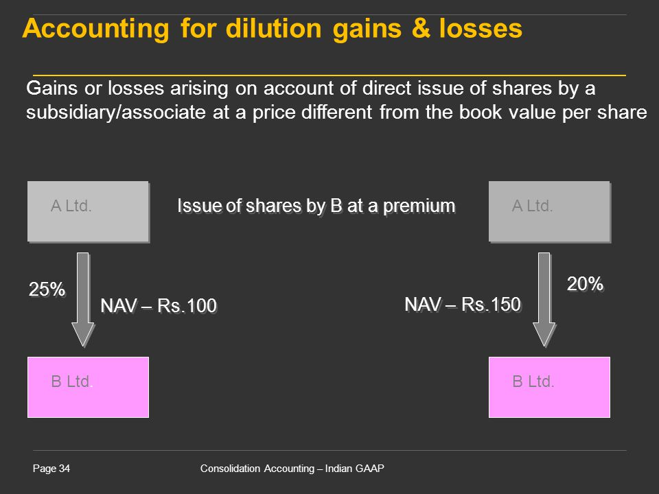 Accounting for dilution gains & losses
