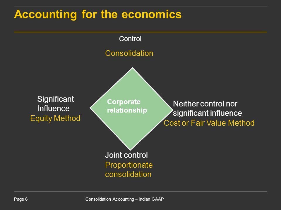 Accounting for the economics