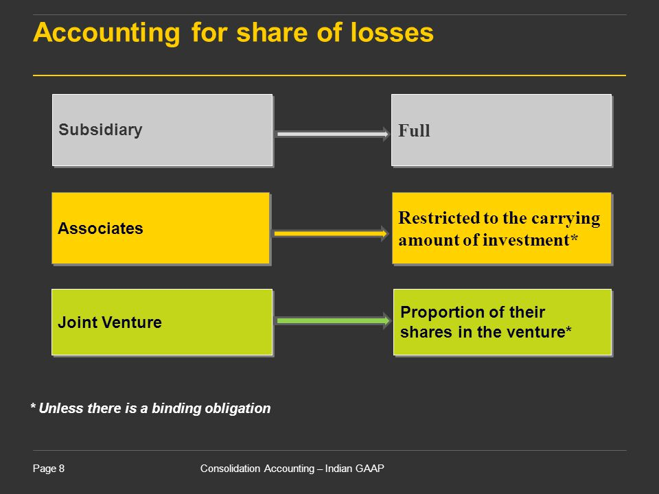 Accounting for share of losses