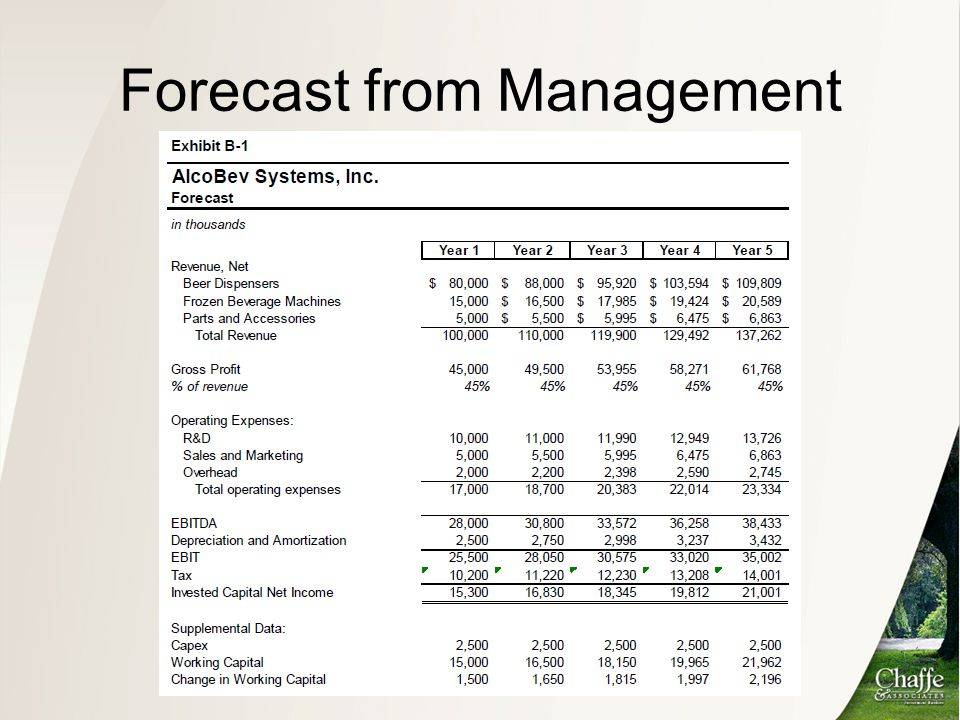 Forecast from Management