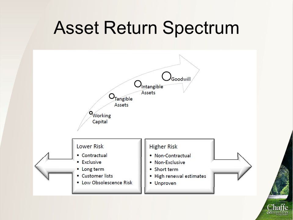 Asset Return Spectrum