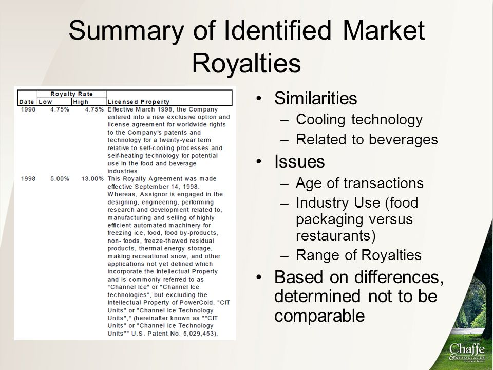 Summary of Identified Market Royalties