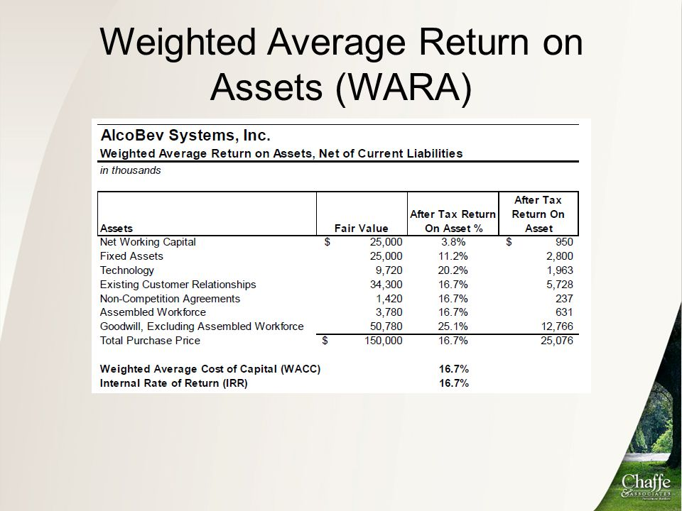 Weighted Average Return on Assets (WARA)