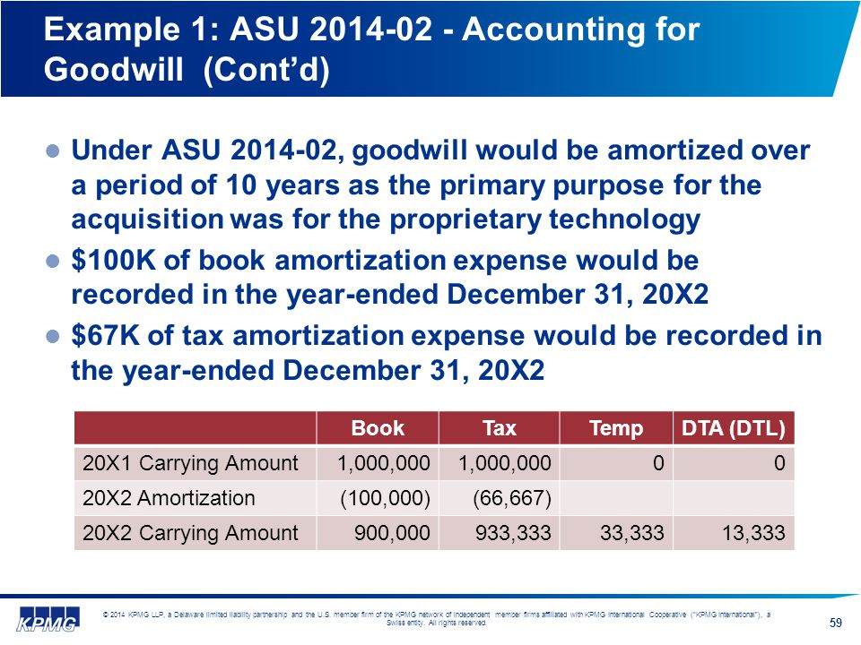 Example 1: ASU 2014-02 - Accounting for Goodwill (Cont'd)