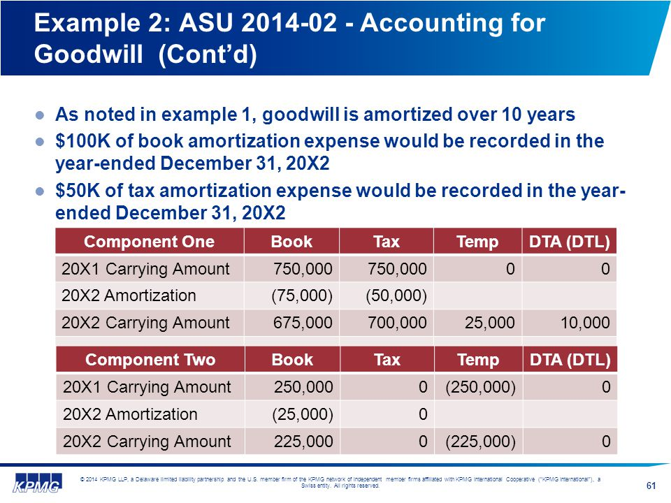 Example 2: ASU 2014-02 - Accounting for Goodwill (Cont'd)