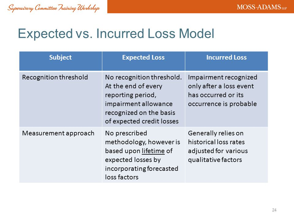 Expected vs. Incurred Loss Model
