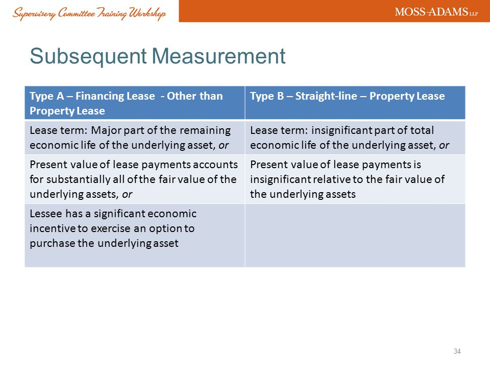 Subsequent Measurement