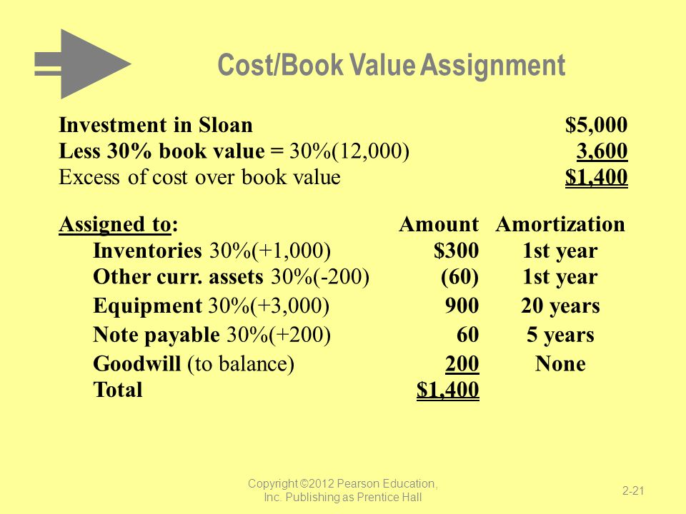 Cost/Book Value Assignment