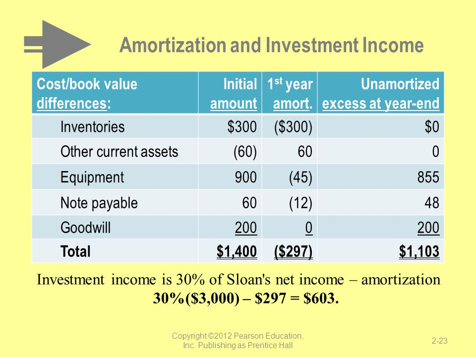 Amortization and Investment Income