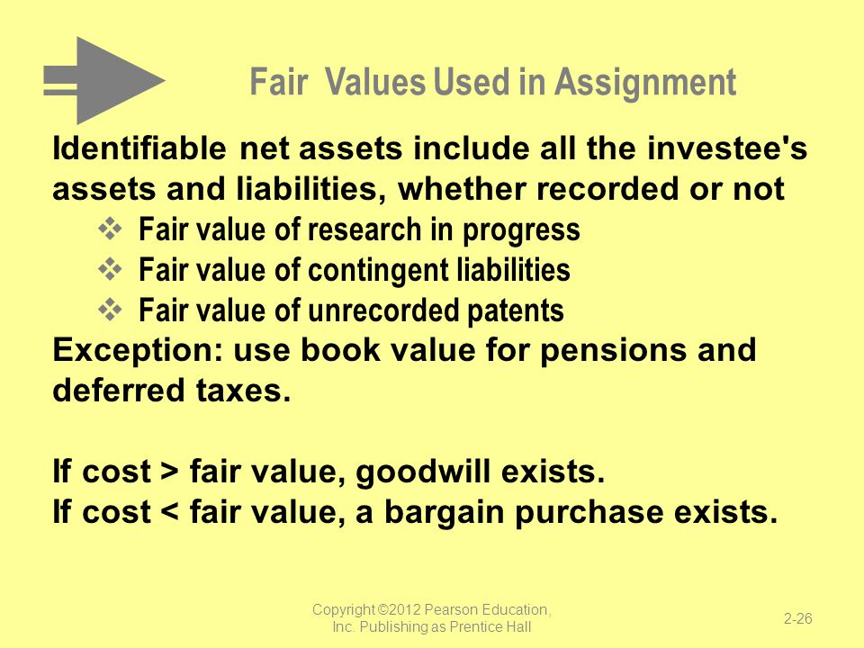 Fair Values Used in Assignment