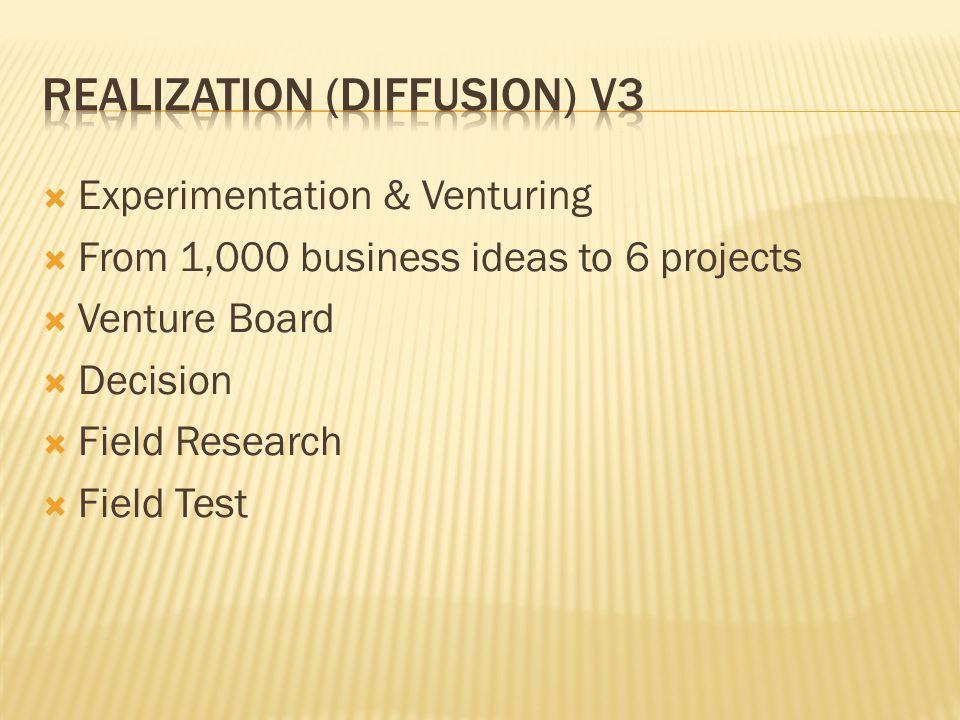 Realization (diffusion) V3
