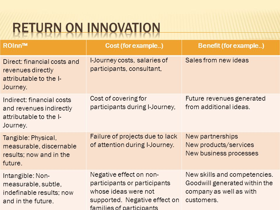 Return on innovation ROInn™ Cost (for example..)