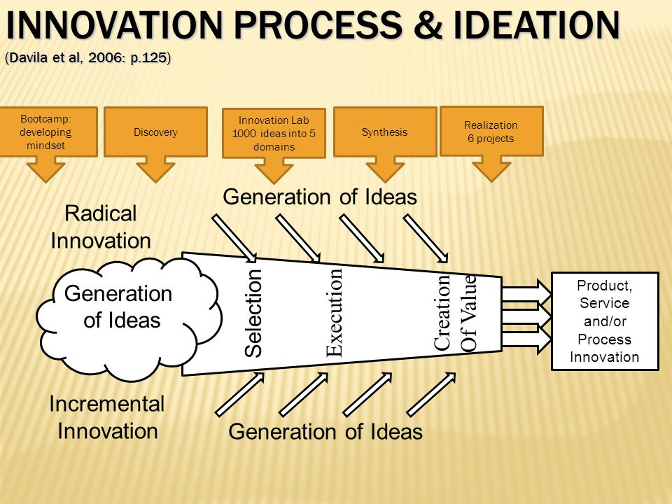 INNOVATION PROCESS & IDEATION (Davila et al, 2006: p.125)