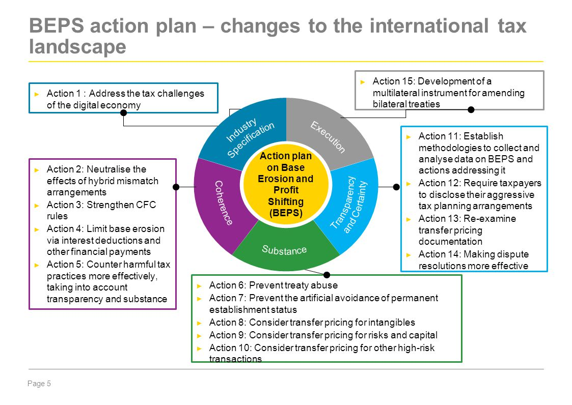 BEPS action plan – changes to the international tax landscape