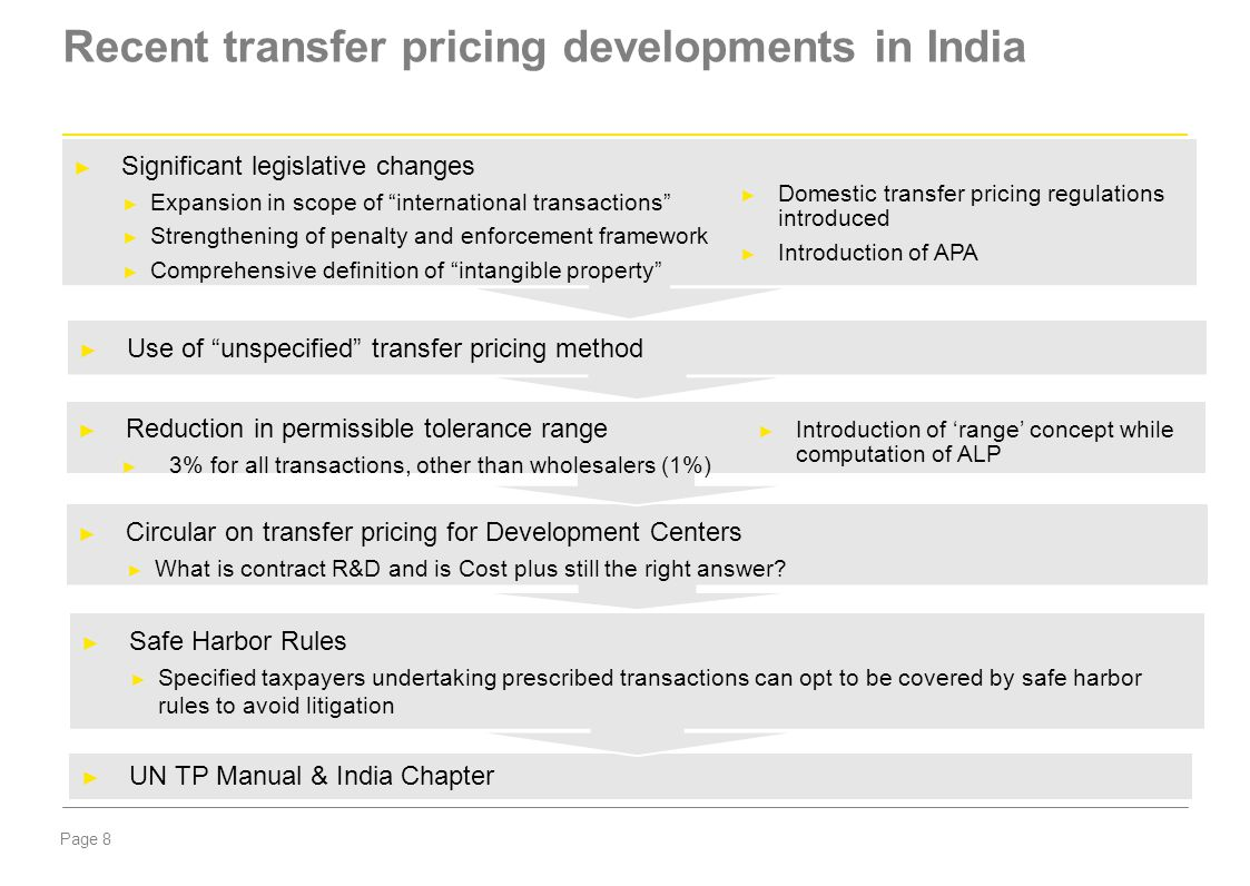 Recent transfer pricing developments in India