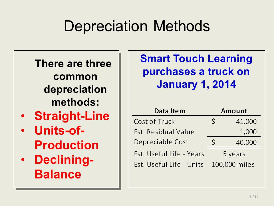 Depreciation Methods Straight-Line Units-of-Production