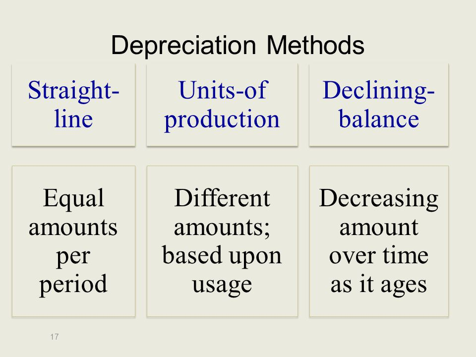 Equal amounts per period Different amounts; based upon usage