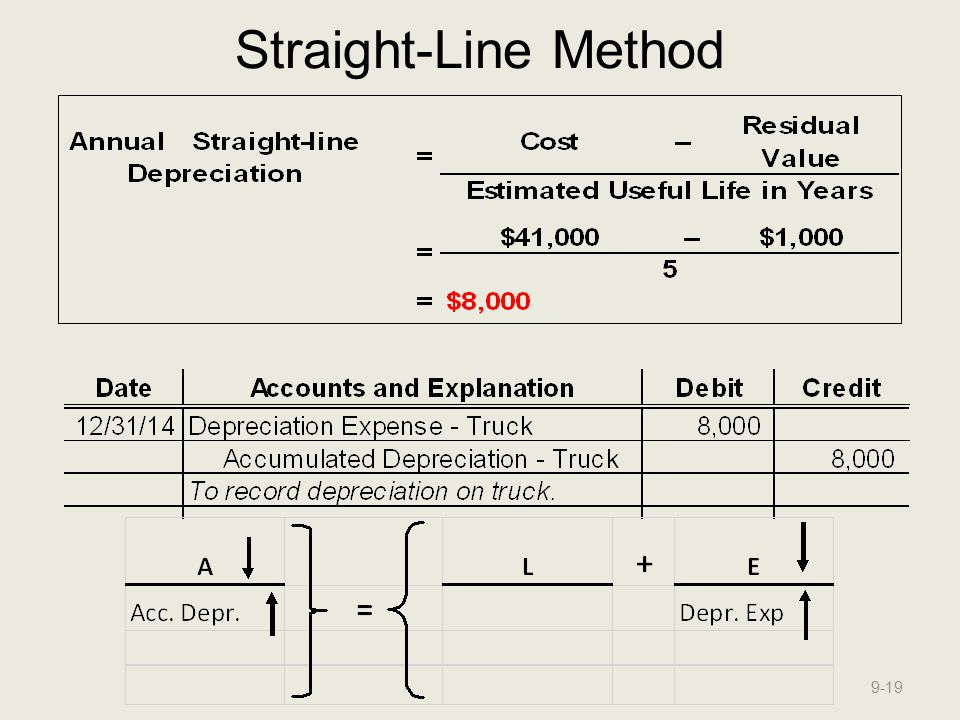 Straight-Line Method